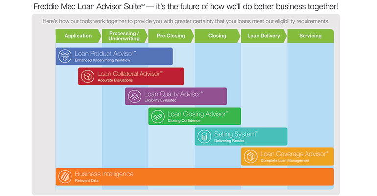 Parts of the Whole The components of Freddie Mac's integrated mortgage lending software system, called Loan Advisor Suite