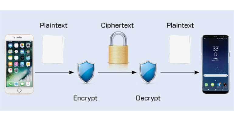 asymmetric cryptography what does a digital In this lesson we will learn about asymmetric cryptography  asymmetric / public-key cryptography allows us to  this problem is especially common in the digital.
