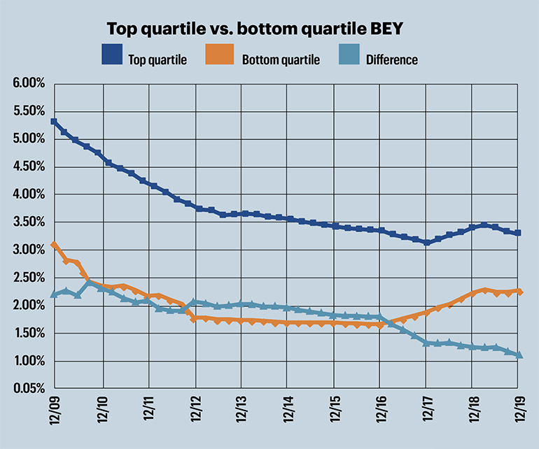Top quartile vs. bottom quartile BEY chart