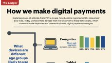 How we make digital payments chart