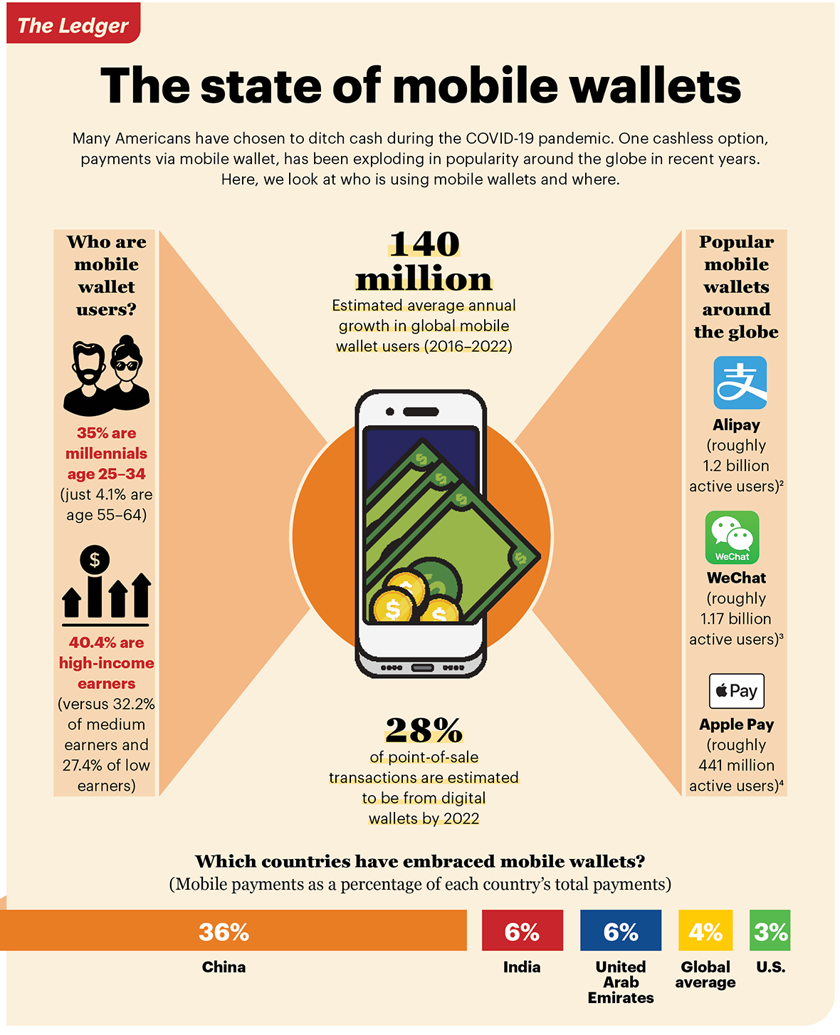 State of mobile wallets infographic