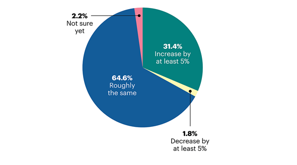 Pie chart showing community banks' 2021 compliance expenditure forecast