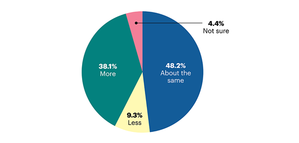 Pie chart showing community banks' 2021 Marketing expenditure forecast