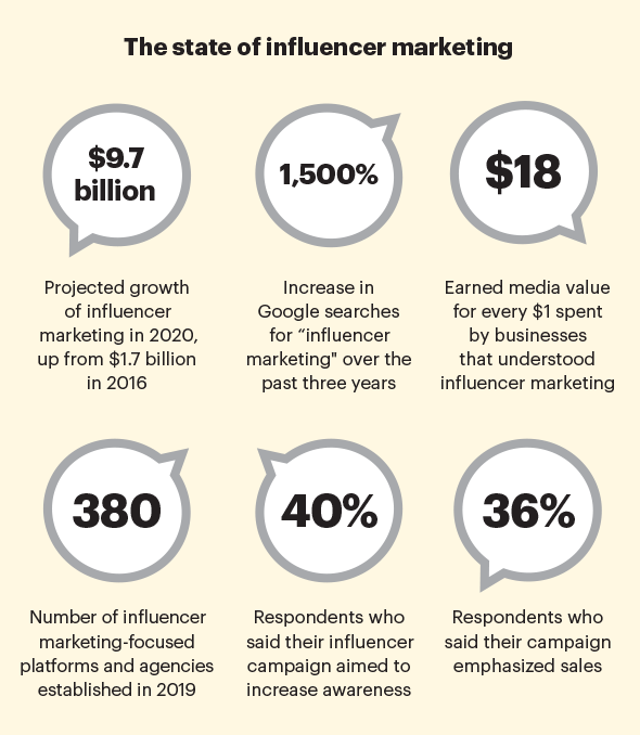 The state of influencer marketing
