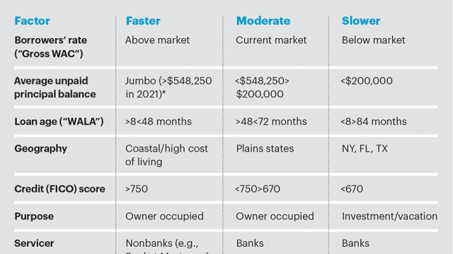 Table showing the likelihood of loan pre-payment across market sectors